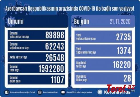 Bir gündə 28 nəfər koronavirusdan öldü